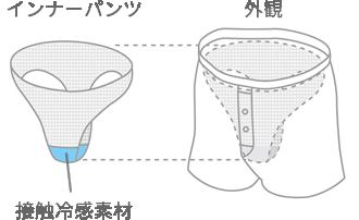 トランクスの構造